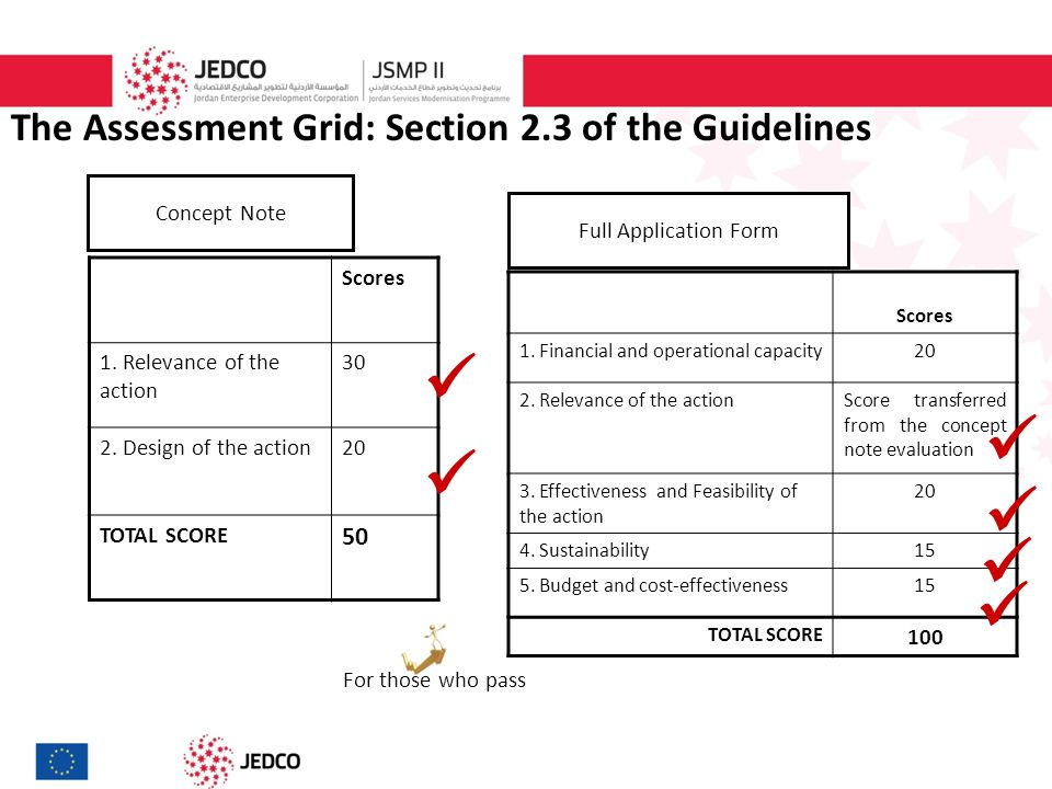 The Assessment Grid: Section 2.3 of the Guidelines Scores 1.