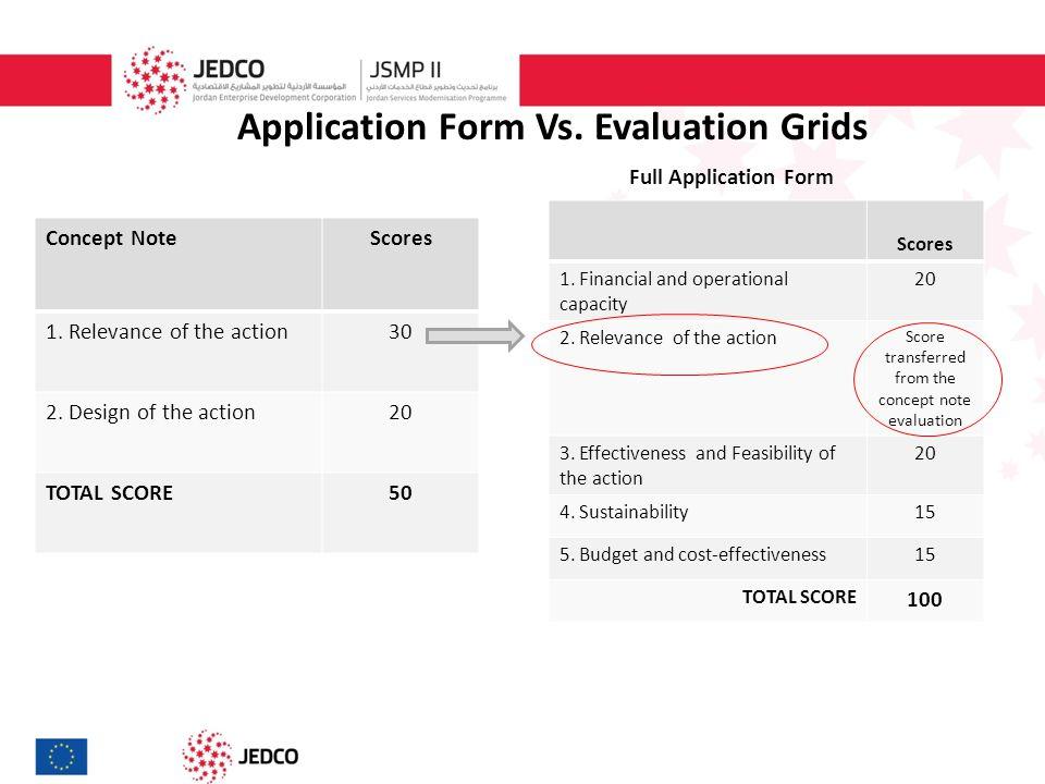 Application Form Vs. Evaluation Grids Full Application Form Scores 1.