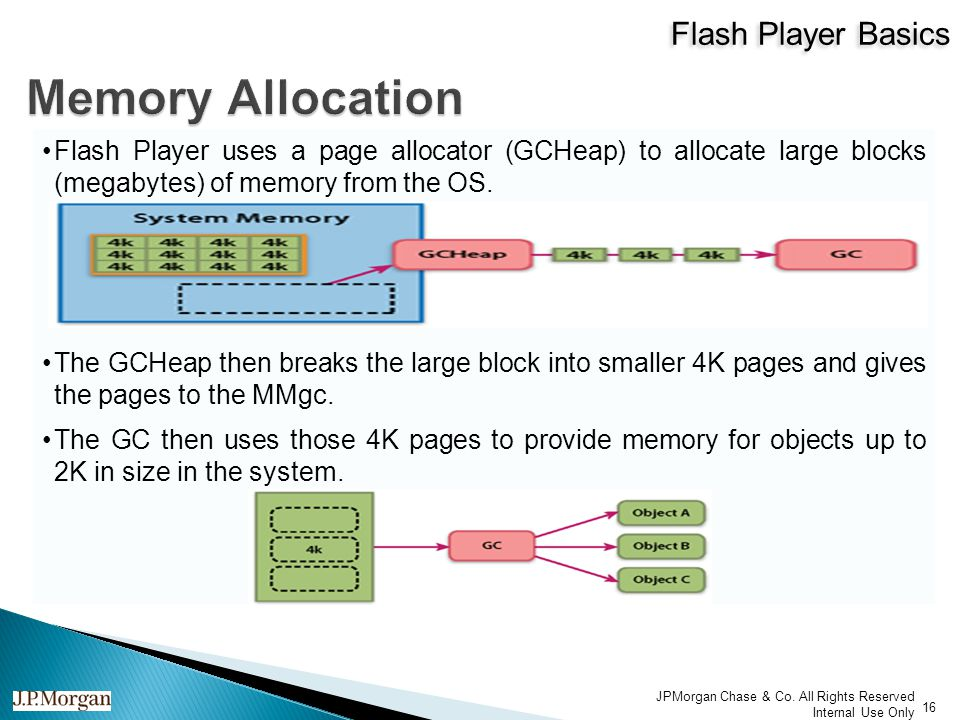 Flash Player Basics 16 JPMorgan Chase & Co.