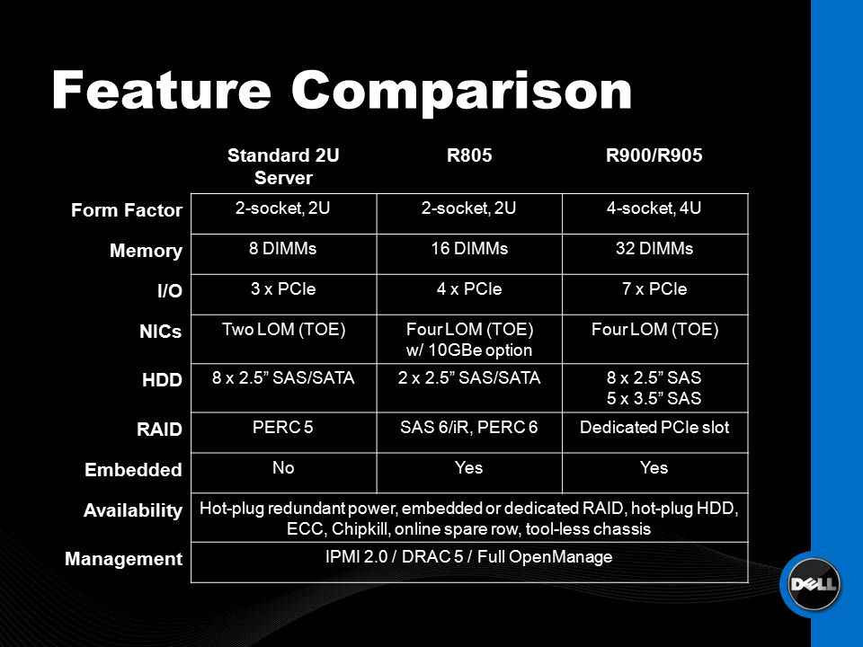 Feature Comparison Standard 2U Server R805R900/R905 Form Factor 2-socket, 2U 4-socket, 4U Memory 8 DIMMs16 DIMMs32 DIMMs I/O 3 x PCIe4 x PCIe7 x PCIe NICs Two LOM (TOE)Four LOM (TOE) w/ 10GBe option Four LOM (TOE) HDD 8 x 2.5 SAS/SATA2 x 2.5 SAS/SATA8 x 2.5 SAS 5 x 3.5 SAS RAID PERC 5SAS 6/iR, PERC 6Dedicated PCIe slot Embedded NoYes Availability Hot-plug redundant power, embedded or dedicated RAID, hot-plug HDD, ECC, Chipkill, online spare row, tool-less chassis Management IPMI 2.0 / DRAC 5 / Full OpenManage