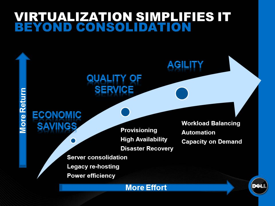 VIRTUALIZATION SIMPLIFIES IT BEYOND CONSOLIDATION More Effort More Return Server consolidation Legacy re-hosting Power efficiency Provisioning High Availability Disaster Recovery Workload Balancing Automation Capacity on Demand