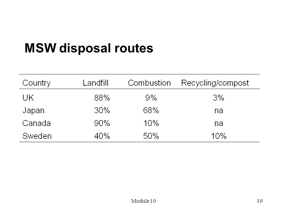 Module 1019 MSW disposal routes