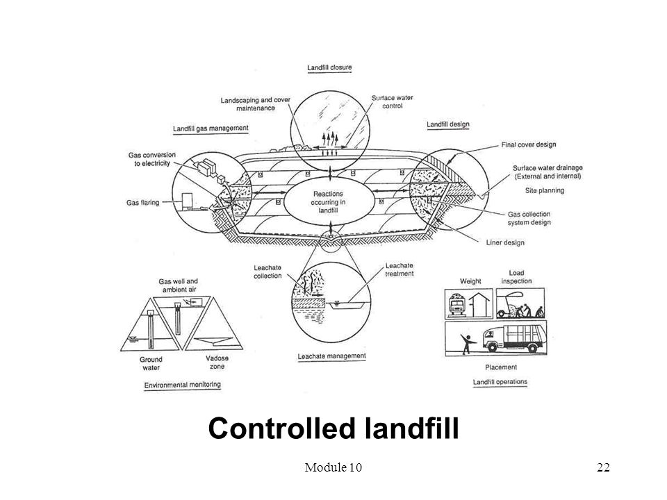 Module 1022 Controlled landfill