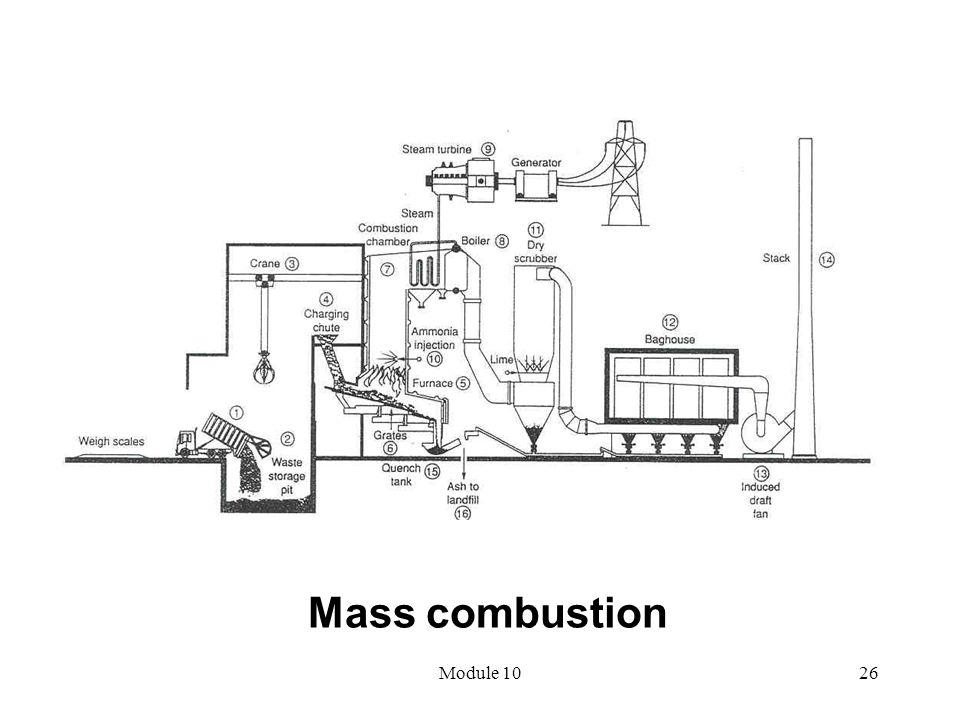 Module 1026 Mass combustion