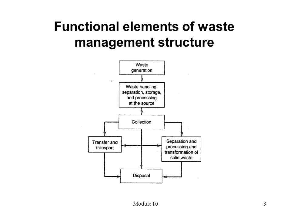 Module 103 Functional elements of waste management structure