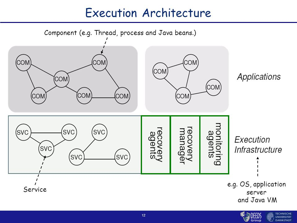 12 Execution Architecture Component (e.g. Thread, process and Java beans.) Service e.g. OS, application server and Java VM