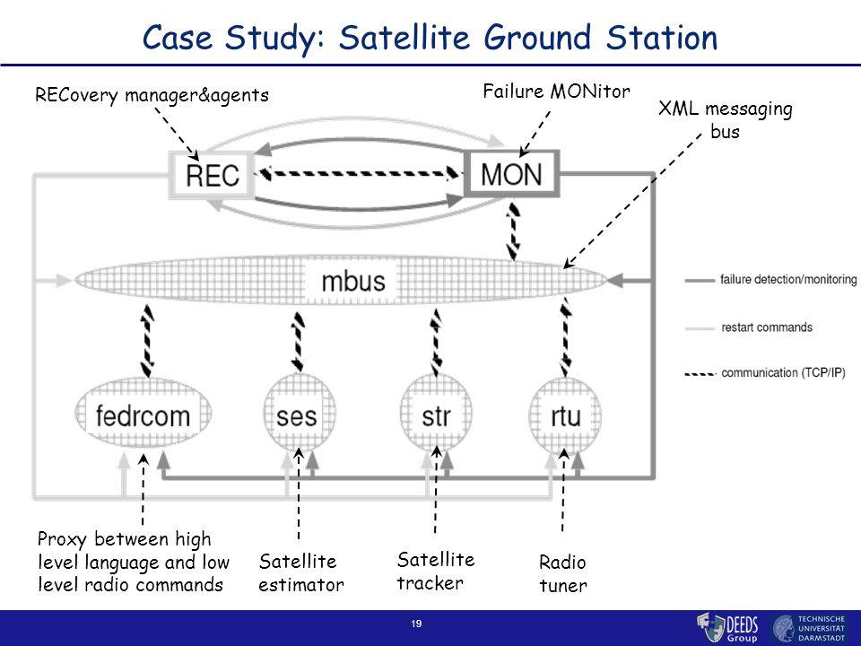 19 Case Study: Satellite Ground Station XML messaging bus Proxy between high level language and low level radio commands Satellite tracker Radio tuner