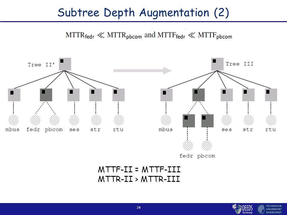 24 Subtree Depth Augmentation (2) MTTF-II = MTTF-III MTTR-II > MTTR-III
