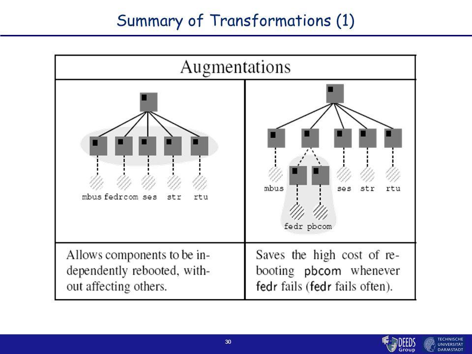 30 Summary of Transformations (1)