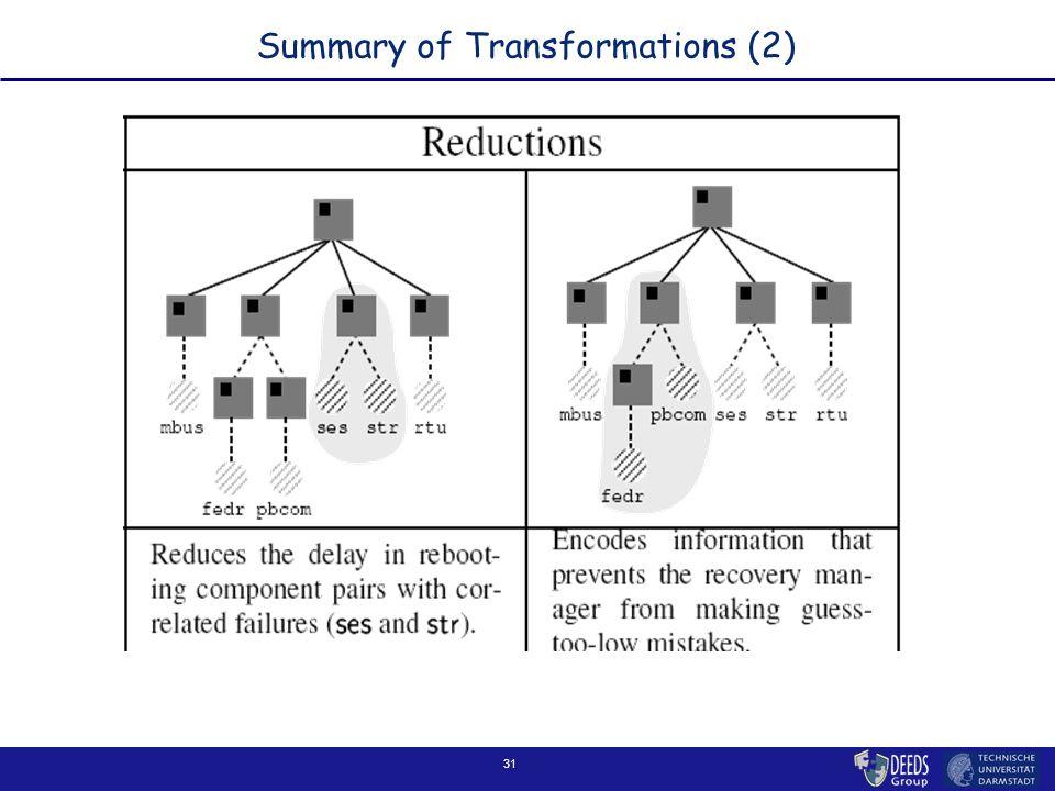 31 Summary of Transformations (2)