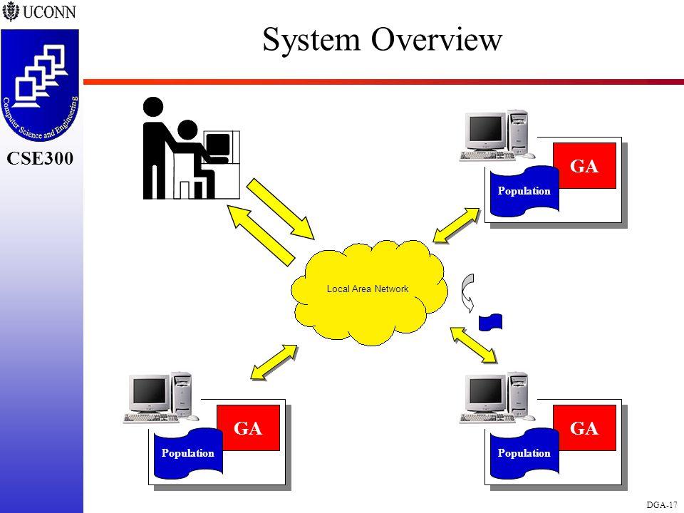 CSE298 CSE300 DGA-17 CSE300 System Overview Local Area Network GA Population GA Population GA Population