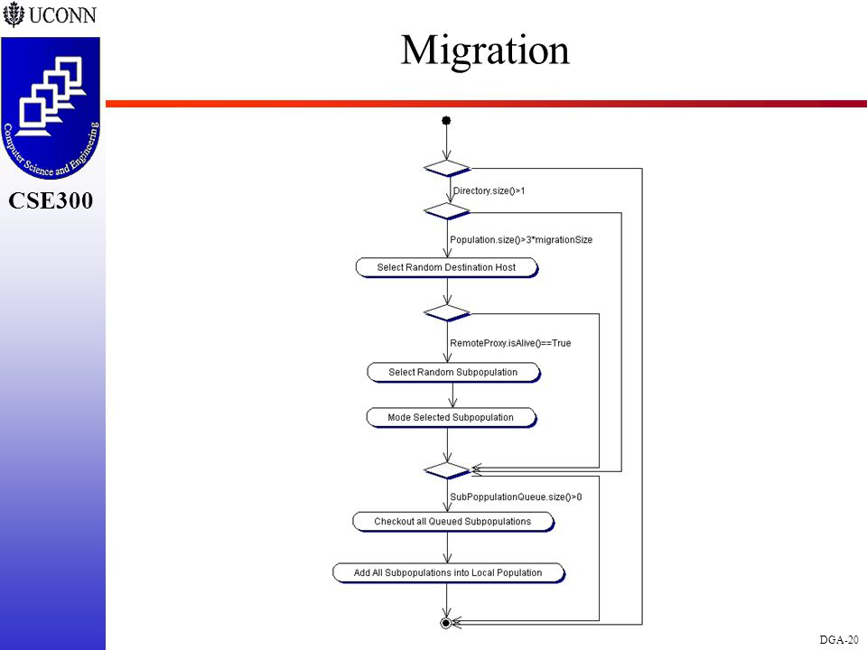 CSE298 CSE300 DGA-20 CSE300 Migration