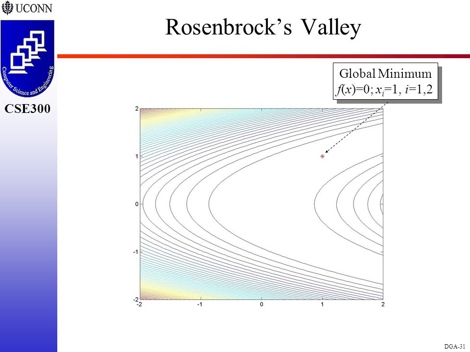CSE298 CSE300 DGA-31 CSE300 Rosenbrock's Valley Global Minimum f(x)=0; x i =1, i=1,2 Global Minimum f(x)=0; x i =1, i=1,2
