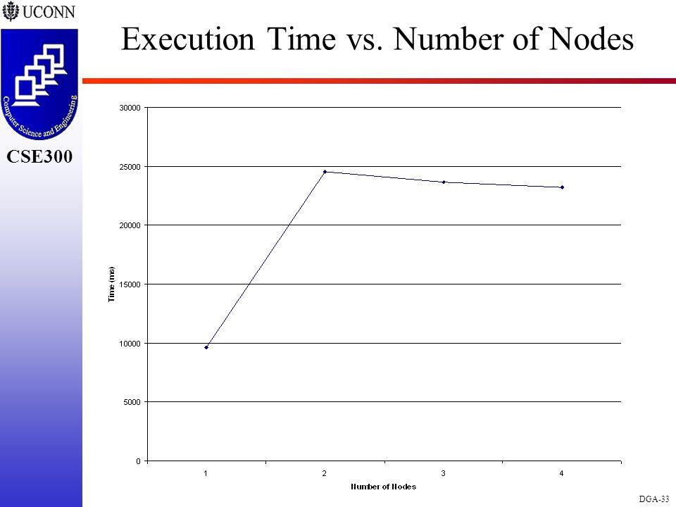 CSE298 CSE300 DGA-33 CSE300 Execution Time vs. Number of Nodes