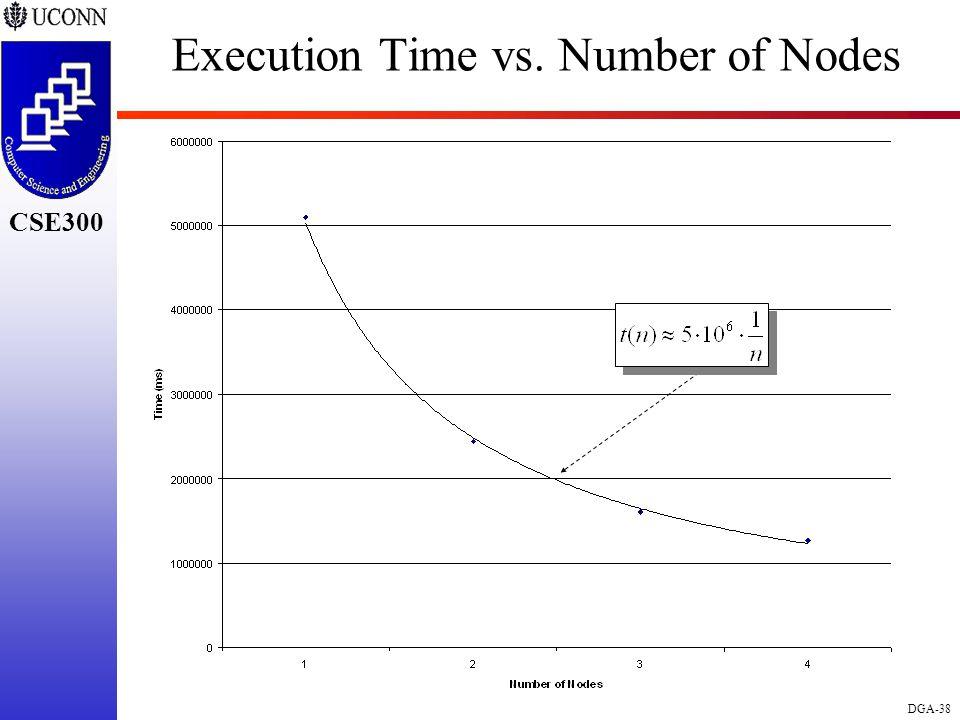 CSE298 CSE300 DGA-38 CSE300 Execution Time vs. Number of Nodes