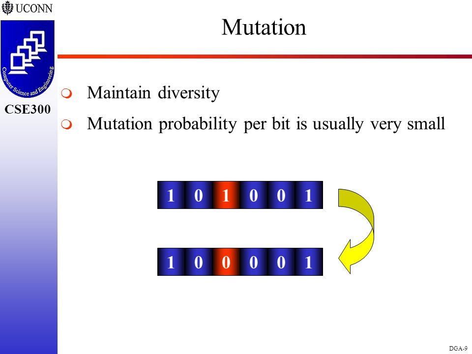 CSE298 CSE300 DGA-9 CSE300 Mutation  Maintain diversity  Mutation probability per bit is usually very small 101001 100010