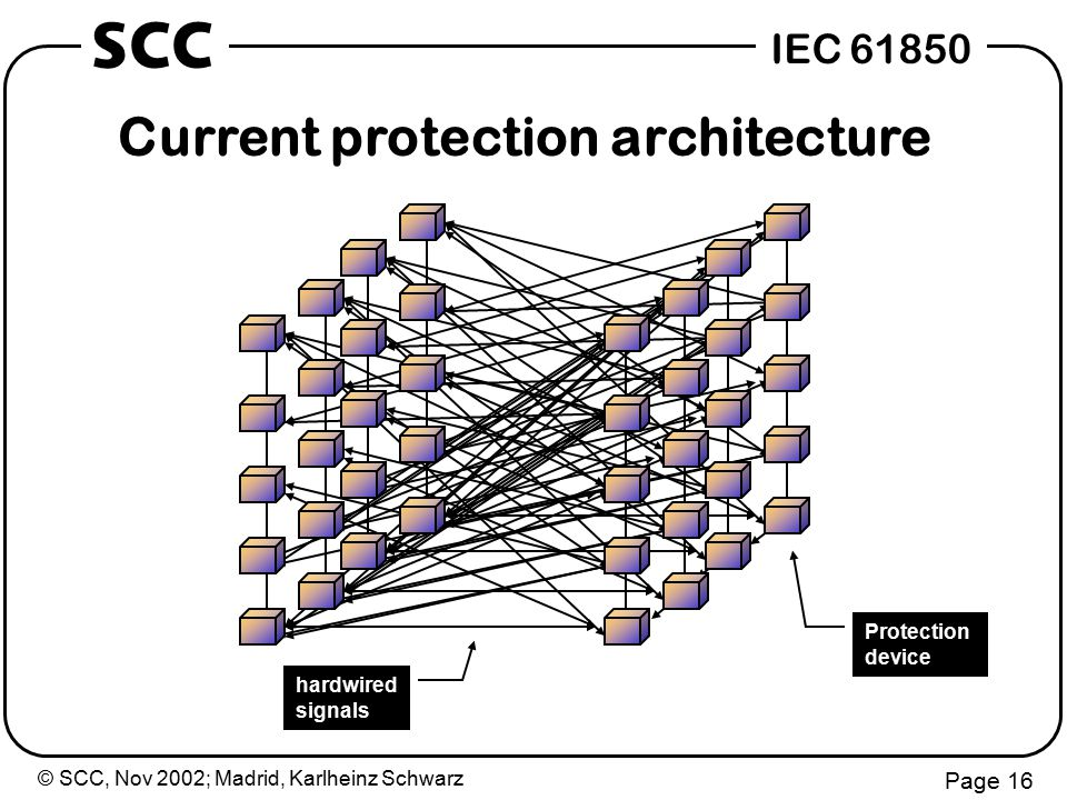 © SCC, Nov 2002; Madrid, Karlheinz Schwarz Page 16 IEC 61850 SCC Protection device hardwired signals Current protection architecture