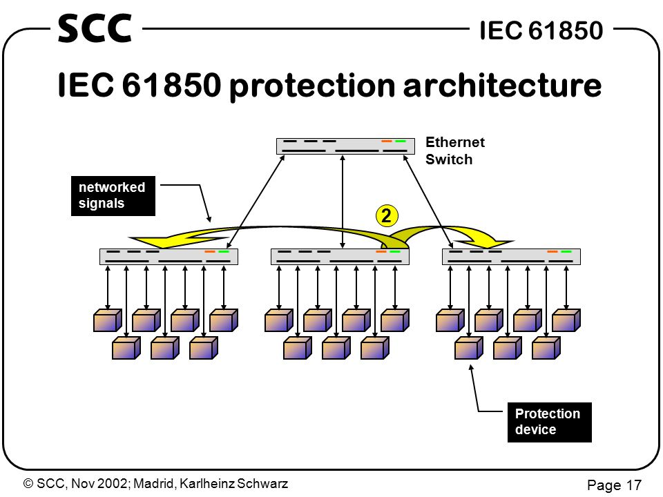 © SCC, Nov 2002; Madrid, Karlheinz Schwarz Page 17 IEC 61850 SCC Protection device networked signals IEC 61850 protection architecture Ethernet Switch 2