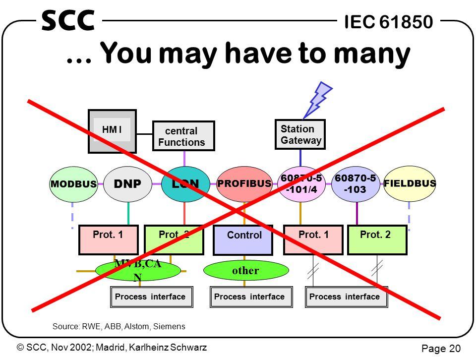 © SCC, Nov 2002; Madrid, Karlheinz Schwarz Page 20 IEC 61850 SCC Control Prot.