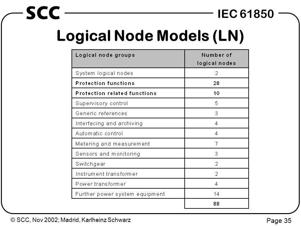 © SCC, Nov 2002; Madrid, Karlheinz Schwarz Page 35 IEC 61850 SCC Logical Node Models (LN)