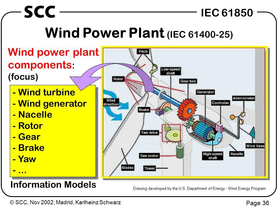 © SCC, Nov 2002; Madrid, Karlheinz Schwarz Page 36 IEC 61850 SCC Wind Power Plant (IEC 61400-25) Drawing developed by the U.S.