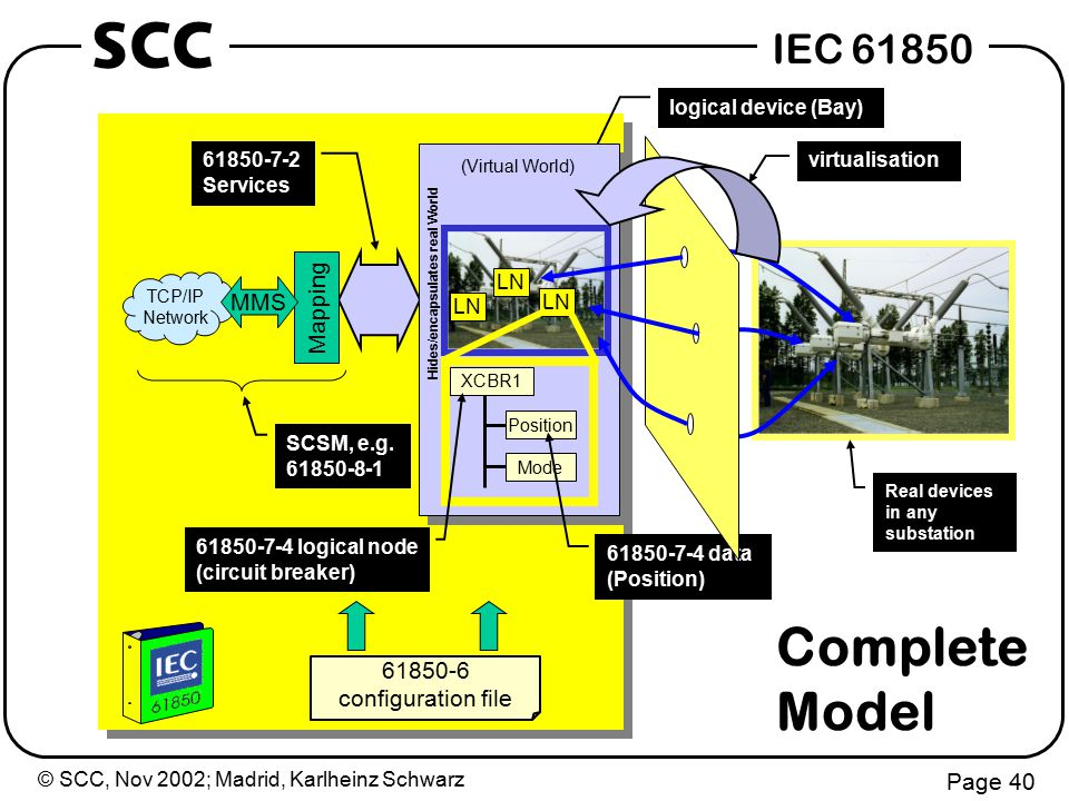 © SCC, Nov 2002; Madrid, Karlheinz Schwarz Page 40 IEC 61850 SCC Real devices in any substation Mapping TCP/IP Network MMS SCSM, e.g.