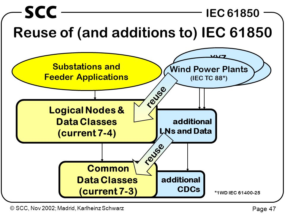 © SCC, Nov 2002; Madrid, Karlheinz Schwarz Page 47 IEC 61850 SCC Reuse of (and additions to) IEC 61850 additional LNs and Data additional CDCs Substations and Feeder Applications Logical Nodes & Data Classes (current 7-4) Common Data Classes (current 7-3) *1WD IEC 61400-25 XYZ Wind Power Plants (IEC TC 88*) reuse