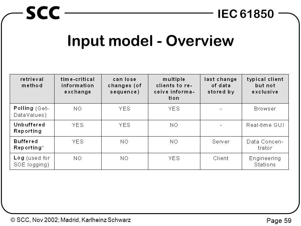 © SCC, Nov 2002; Madrid, Karlheinz Schwarz Page 59 IEC 61850 SCC Input model - Overview