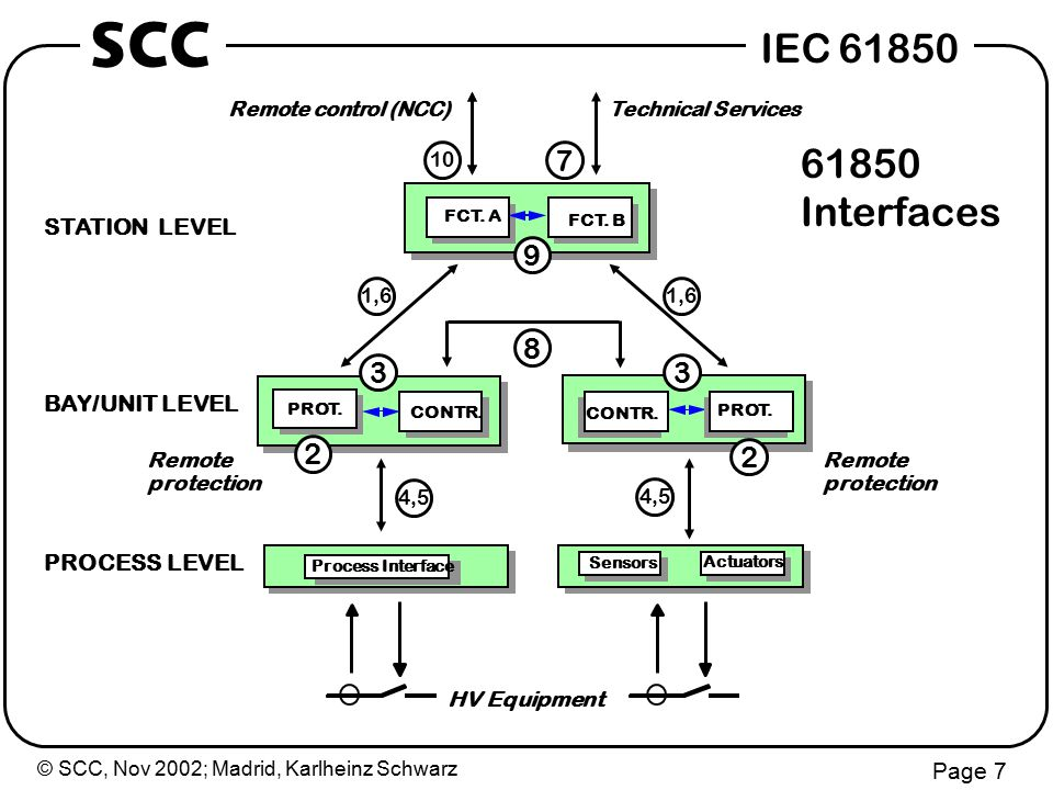 © SCC, Nov 2002; Madrid, Karlheinz Schwarz Page 28 IEC 61850 SCC Change in design rules today: bandwidth cost today: integration cost 4...