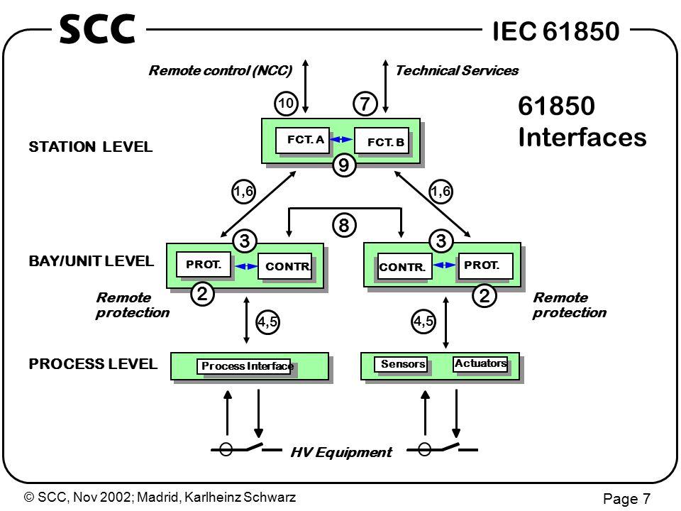 © SCC, Nov 2002; Madrid, Karlheinz Schwarz Page 7 IEC 61850 SCC Technical Services Remote control (NCC) CONTR.