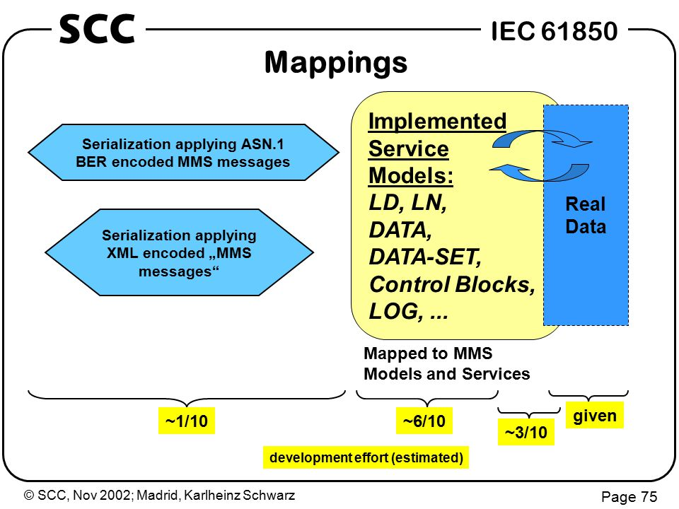 © SCC, Nov 2002; Madrid, Karlheinz Schwarz Page 75 IEC 61850 SCC Mappings Implemented Service Models: LD, LN, DATA, DATA-SET, Control Blocks, LOG,...