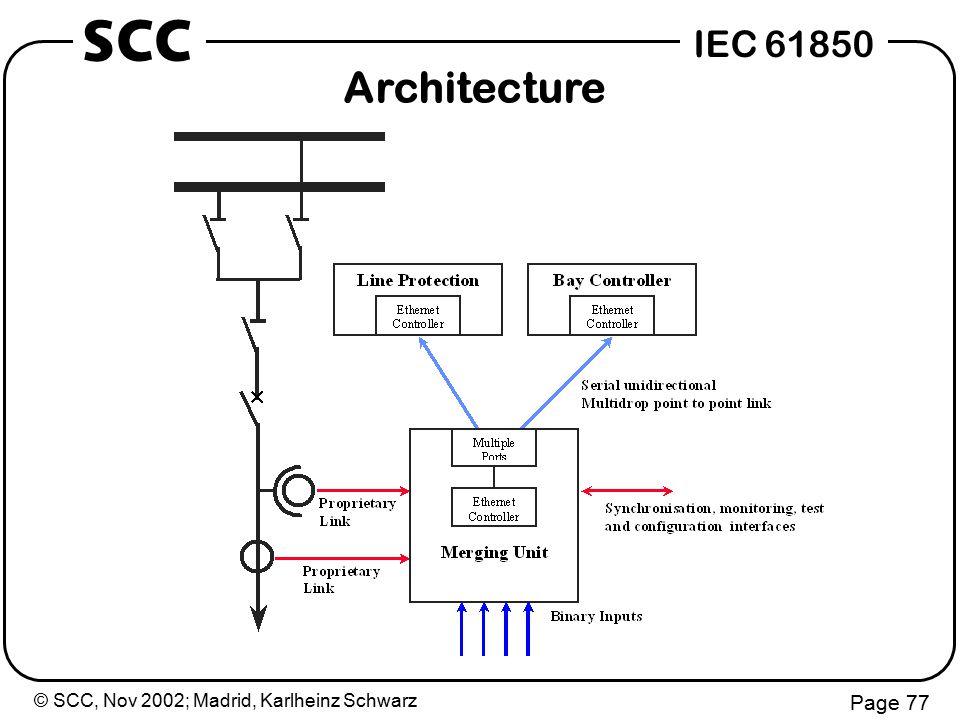 © SCC, Nov 2002; Madrid, Karlheinz Schwarz Page 77 IEC 61850 SCC Architecture