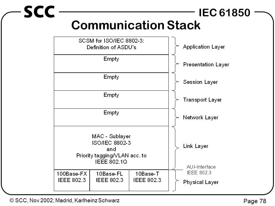 © SCC, Nov 2002; Madrid, Karlheinz Schwarz Page 78 IEC 61850 SCC Communication Stack