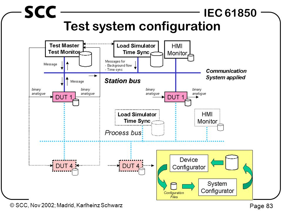 © SCC, Nov 2002; Madrid, Karlheinz Schwarz Page 83 IEC 61850 SCC Test system configuration