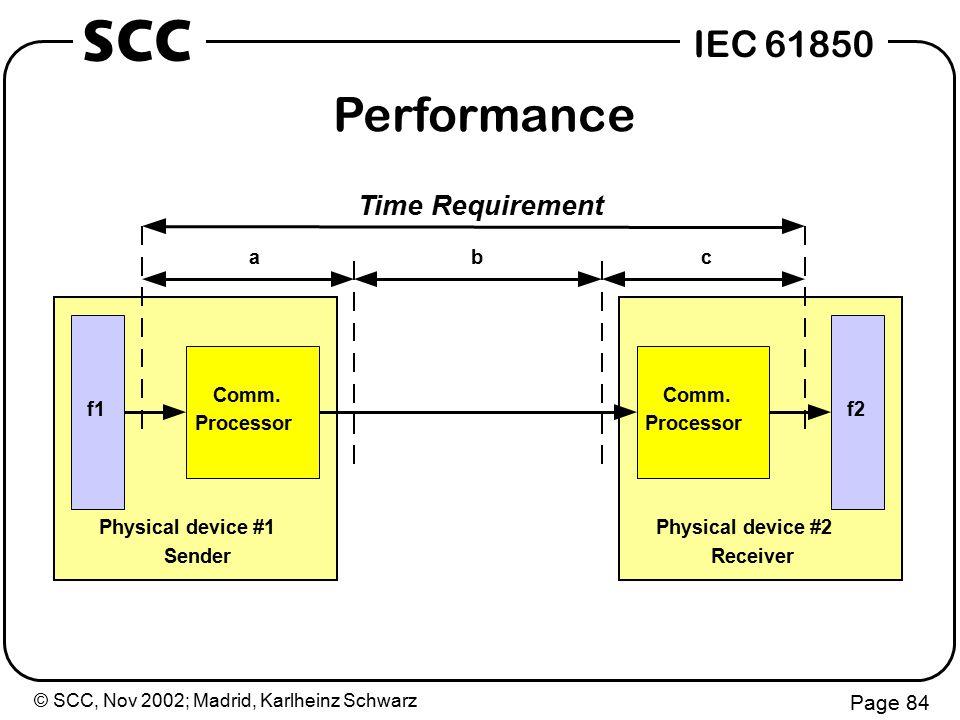 © SCC, Nov 2002; Madrid, Karlheinz Schwarz Page 84 IEC 61850 SCC Comm.