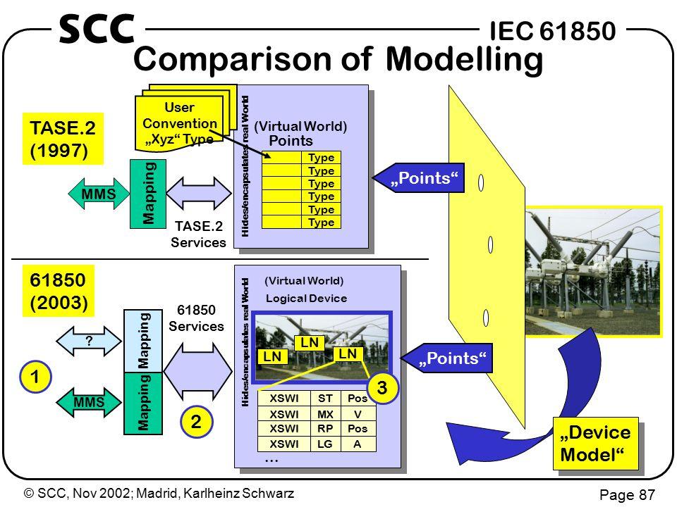 © SCC, Nov 2002; Madrid, Karlheinz Schwarz Page 87 IEC 61850 SCC Comparison of Modelling (Virtual World) Hides/encapsulates real World Logical Device Mapping MMS LN XSWIPosST XSWIVMX XSWIPosRP XSWIALG...