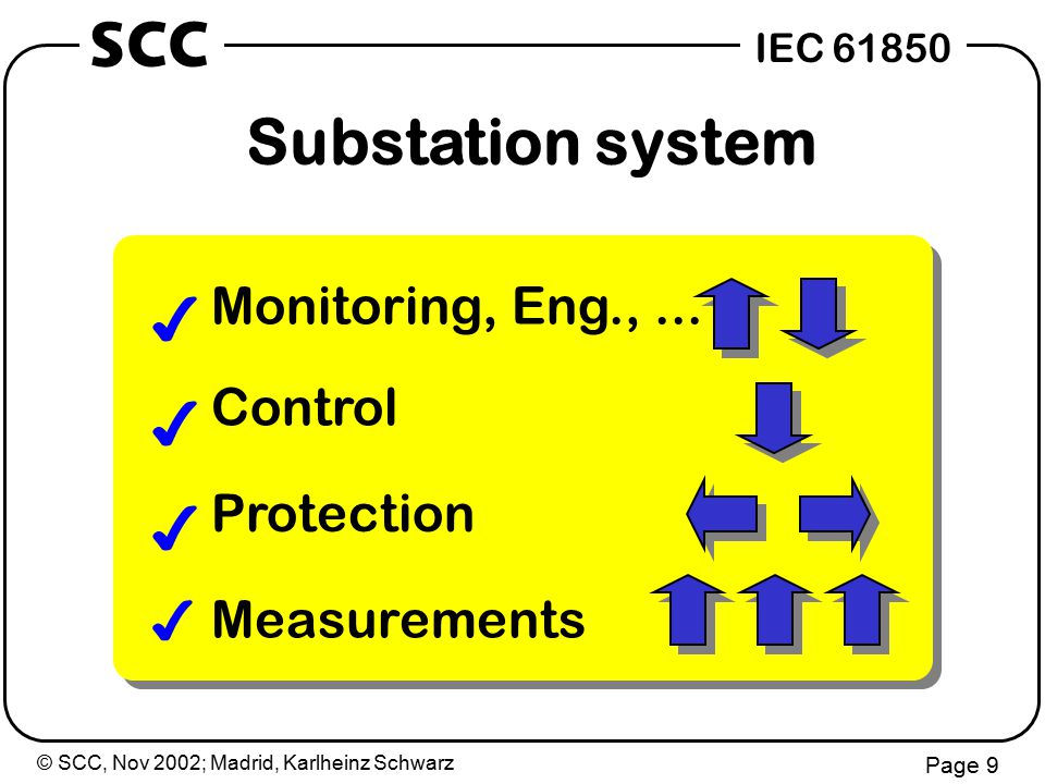 © SCC, Nov 2002; Madrid, Karlheinz Schwarz Page 10 IEC 61850 SCC Substation communication 4 Services (abstract) 4 Services (concrete) 4 Transport of messages (TCP/IP,..., Ethernet,...)