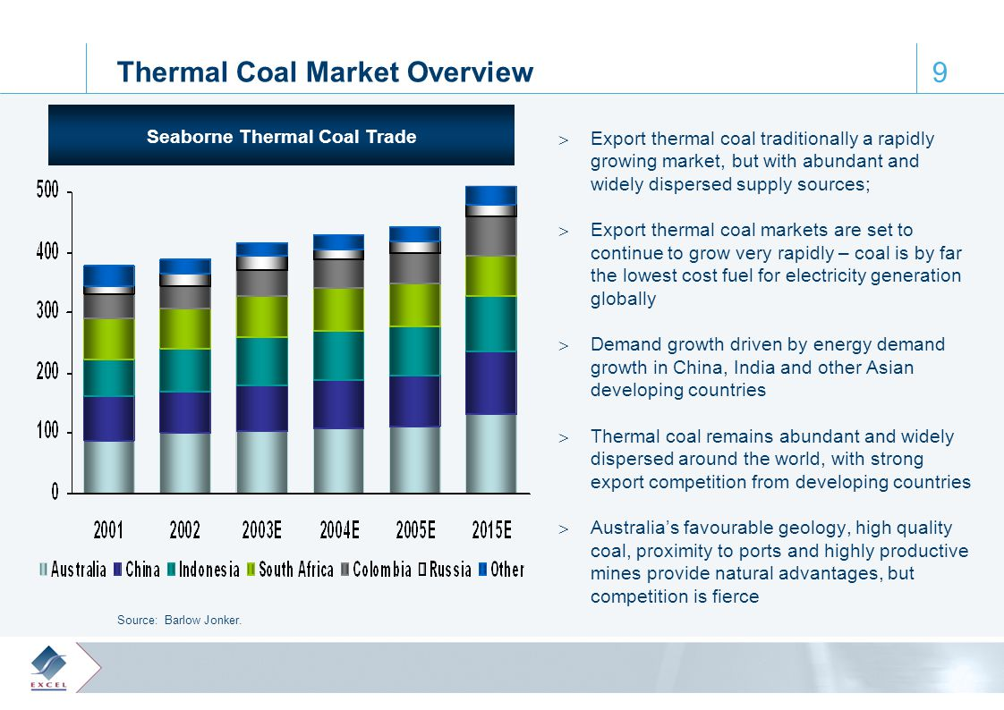 0, 61, 110 65, 172, 223 122, 28, 61 164, 188, 205 64, 103, 129 9 Thermal Coal Market Overview  Export thermal coal traditionally a rapidly growing market, but with abundant and widely dispersed supply sources;  Export thermal coal markets are set to continue to grow very rapidly – coal is by far the lowest cost fuel for electricity generation globally  Demand growth driven by energy demand growth in China, India and other Asian developing countries  Thermal coal remains abundant and widely dispersed around the world, with strong export competition from developing countries  Australia's favourable geology, high quality coal, proximity to ports and highly productive mines provide natural advantages, but competition is fierce Seaborne Thermal Coal Trade Source: Barlow Jonker.