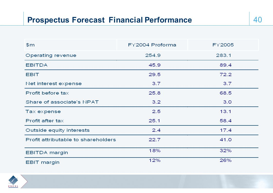 0, 61, 110 65, 172, 223 122, 28, 61 164, 188, 205 64, 103, 129 40 Prospectus Forecast Financial Performance