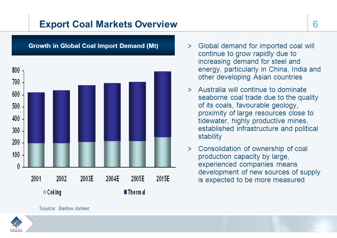 0, 61, 110 65, 172, 223 122, 28, 61 164, 188, 205 64, 103, 129 6 Export Coal Markets Overview  Global demand for imported coal will continue to grow rapidly due to increasing demand for steel and energy, particularly in China, India and other developing Asian countries  Australia will continue to dominate seaborne coal trade due to the quality of its coals, favourable geology, proximity of large resources close to tidewater, highly productive mines, established infrastructure and political stability  Consolidation of ownership of coal production capacity by large, experienced companies means development of new sources of supply is expected to be more measured Growth in Global Coal Import Demand (Mt) Source: Barlow Jonker.