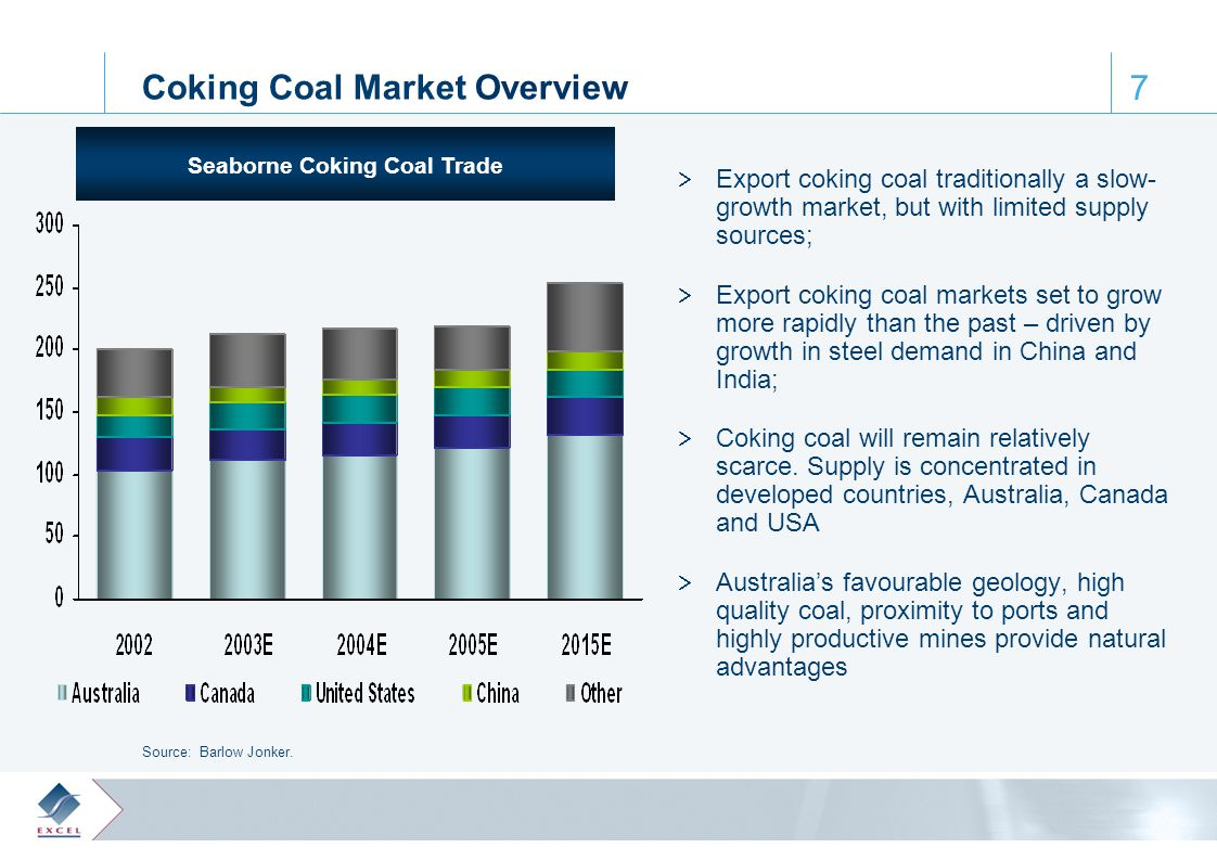 0, 61, 110 65, 172, 223 122, 28, 61 164, 188, 205 64, 103, 129 7 Coking Coal Market Overview  Export coking coal traditionally a slow- growth market, but with limited supply sources;  Export coking coal markets set to grow more rapidly than the past – driven by growth in steel demand in China and India;  Coking coal will remain relatively scarce.