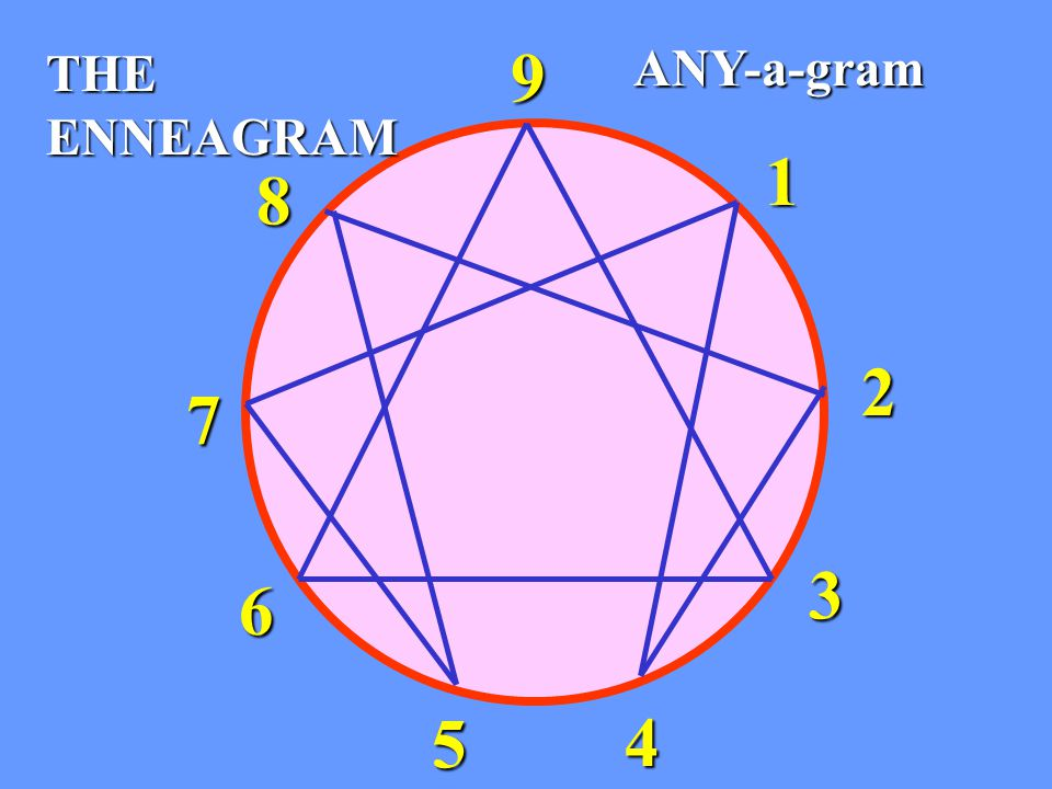 THE ENNEAGRAM 1 9 8 7 6 5 4 2 3 ANY-a-gram