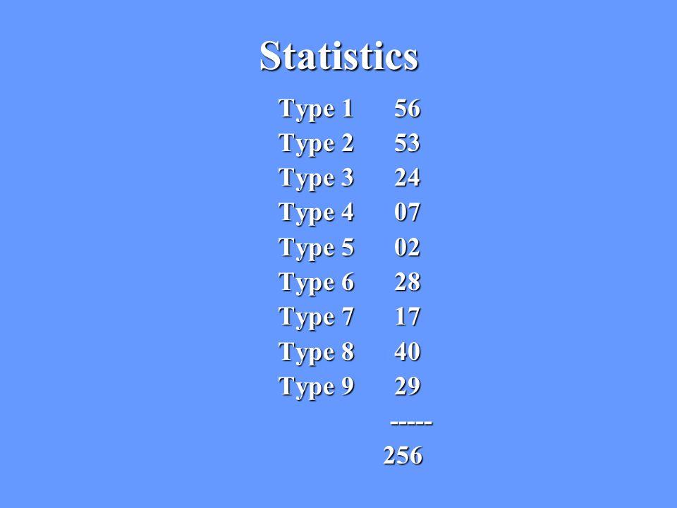 Statistics Type 1 56 Type 2 53 Type 3 24 Type 4 07 Type 5 02 Type 6 28 Type 7 17 Type 8 40 Type 9 29 ----- 256 256