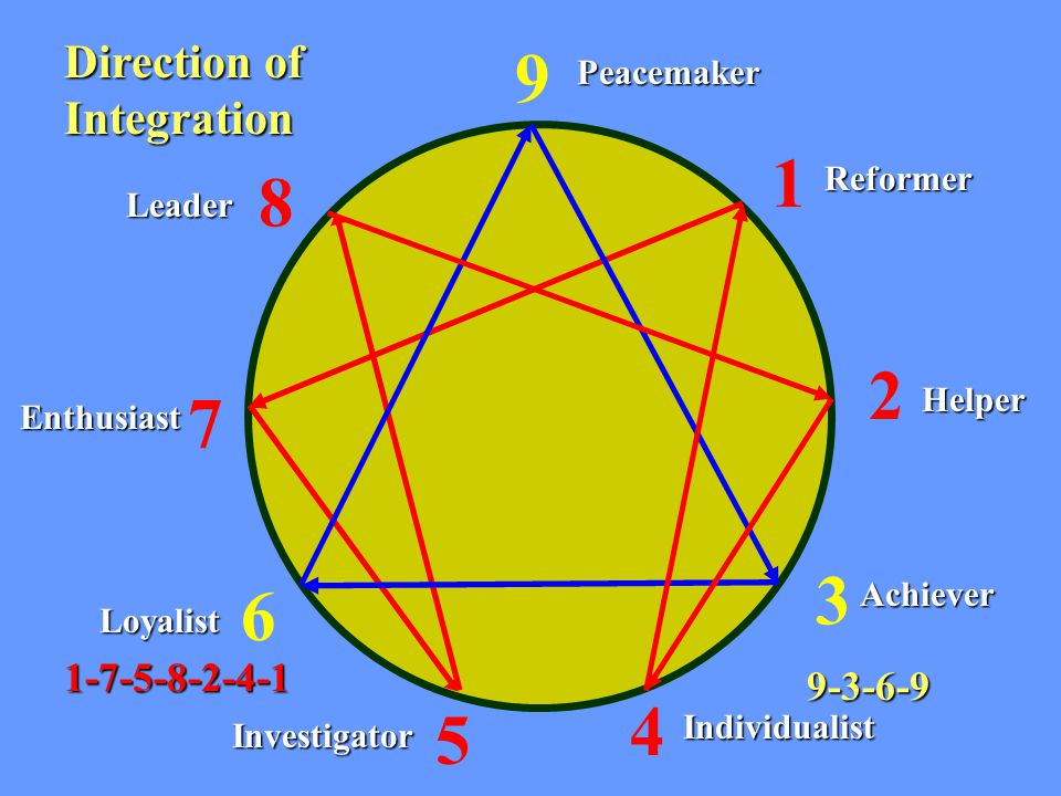 Direction of Integration 1 9 8 7 6 5 4 2 3 1-7-5-8-2-4-1 9-3-6-9 Peacemaker Reformer Helper Achiever Individualist Investigator Loyalist Enthusiast Leader