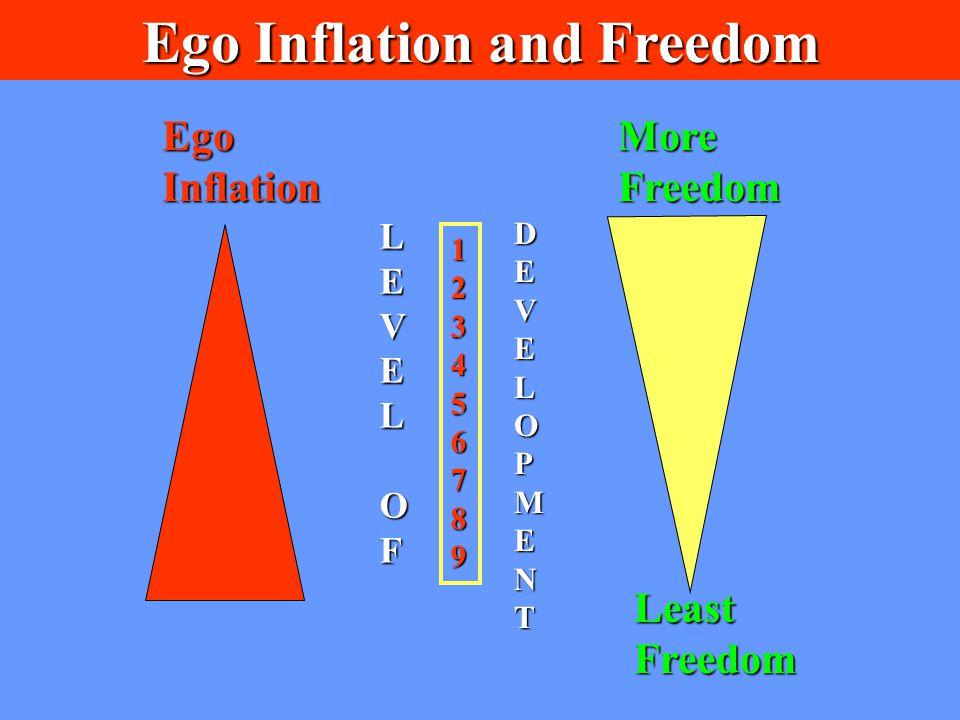 Ego Inflation and Freedom 123456789 MoreFreedom LeastFreedom EgoInflation LEVELOF DEVELOPMENT