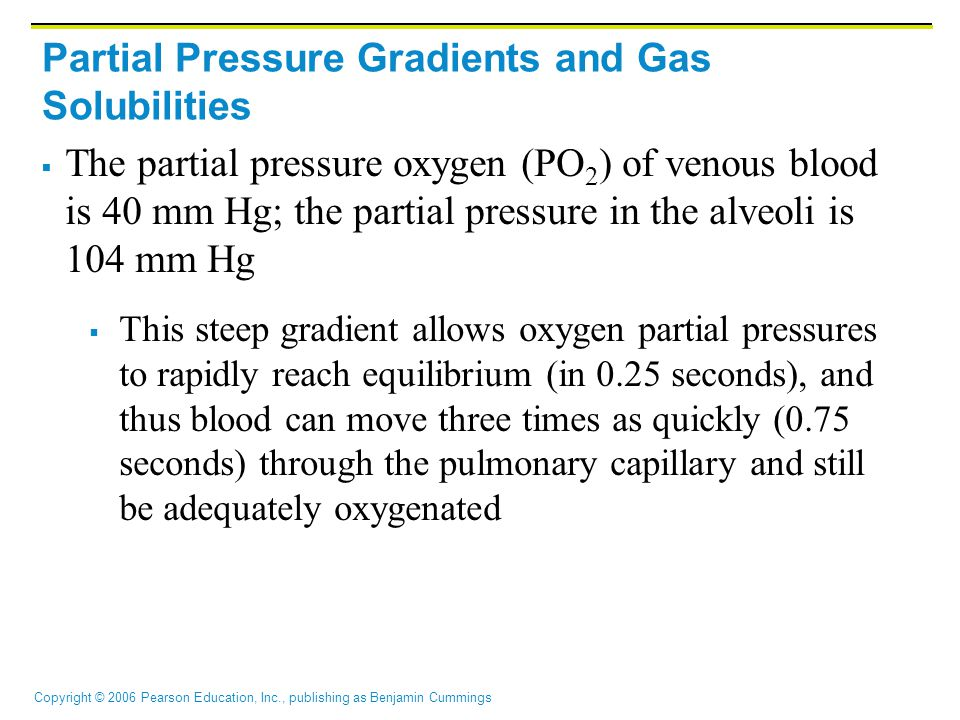 Copyright © 2006 Pearson Education, Inc., publishing as Benjamin Cummings Partial Pressure Gradients and Gas Solubilities  The partial pressure oxygen (PO 2 ) of venous blood is 40 mm Hg; the partial pressure in the alveoli is 104 mm Hg  This steep gradient allows oxygen partial pressures to rapidly reach equilibrium (in 0.25 seconds), and thus blood can move three times as quickly (0.75 seconds) through the pulmonary capillary and still be adequately oxygenated