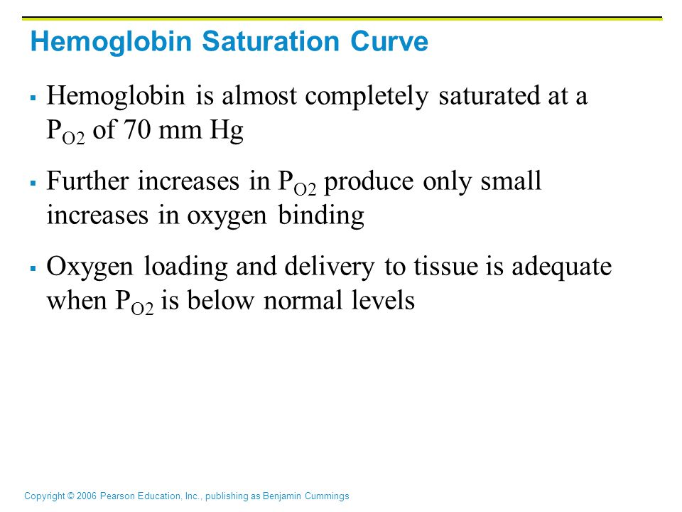 Copyright © 2006 Pearson Education, Inc., publishing as Benjamin Cummings Hemoglobin Saturation Curve  Hemoglobin is almost completely saturated at a P O2 of 70 mm Hg  Further increases in P O2 produce only small increases in oxygen binding  Oxygen loading and delivery to tissue is adequate when P O2 is below normal levels
