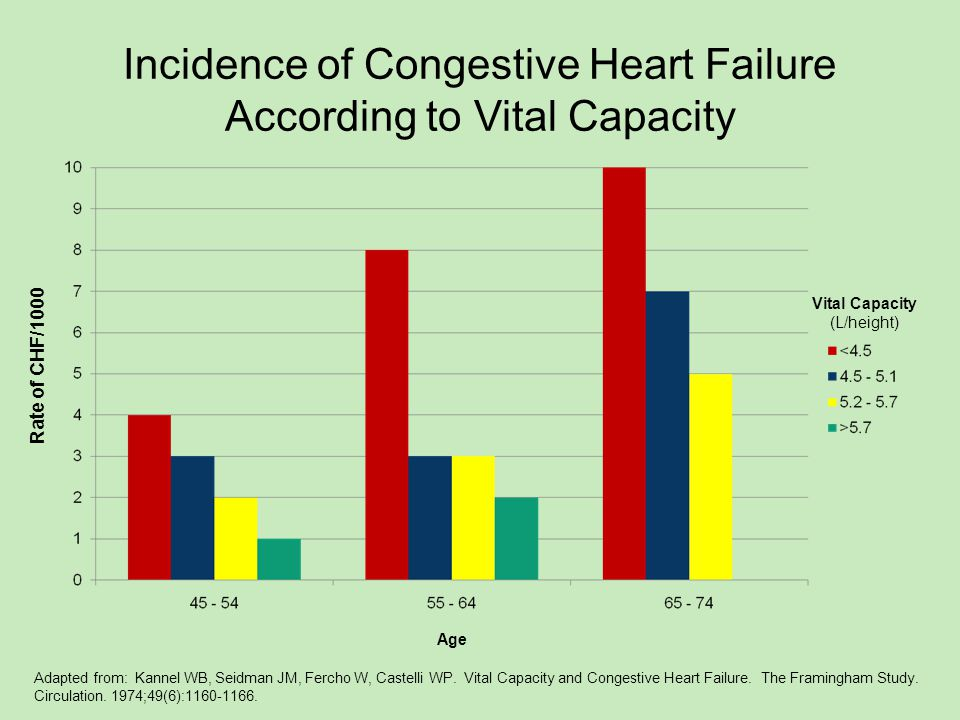 Incidence of Congestive Heart Failure According to Vital Capacity Rate of CHF/1000 Vital Capacity (L/height) Age Adapted from: Kannel WB, Seidman JM, Fercho W, Castelli WP.
