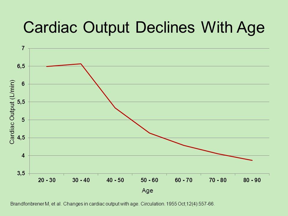 Cardiac Output Declines With Age Cardiac Output (L/min) Age Brandfonbrener M, et al.