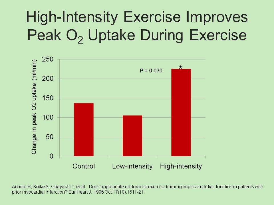 High-Intensity Exercise Improves Peak O 2 Uptake During Exercise Adachi H, Koike A, Obayashi T, et al.
